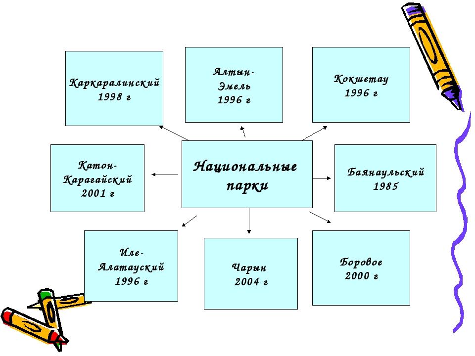 Национальные парки Баянаульский 1985 Алтын- Эмель 1996 г Боровое 2000 г Катон...