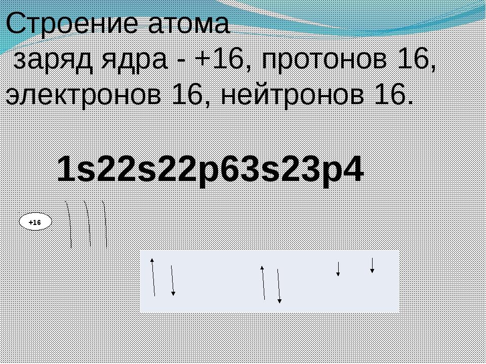 +16 Строение атома заряд ядра - +16, протонов 16, электронов 16, нейтронов 16...
