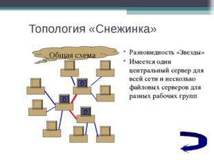 Топология «Снежинка» Разновидность «Звезды» Имеется один центральный сервер д