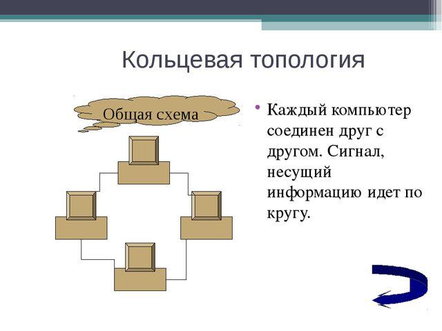 Кольцевая топология Каждый компьютер соединен друг с другом. Сигнал, несущий...