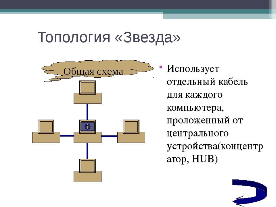 Топология «Звезда» Использует отдельный кабель для каждого компьютера, пролож...