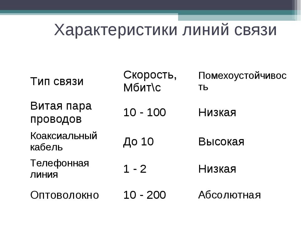 Характеристики линий связи Тип связиСкорость, Мбит\сПомехоустойчивость Вита...