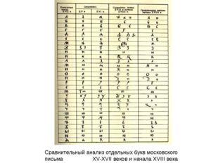 Сравнительный анализ отдельных букв московского письма  XV-XVII веков и нача