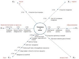 Петровская эпоха К 1 К 6 К 2 К 3 К 4 К 5 1701 Навигацкая школа 1714 цифирные