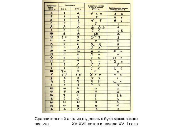 Сравнительный анализ отдельных букв московского письма  XV-XVII веков и нача...
