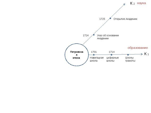 Петровская эпоха К 1 К 2 1701 Навигацкая школа 1714 цифирные школы Школы грам...