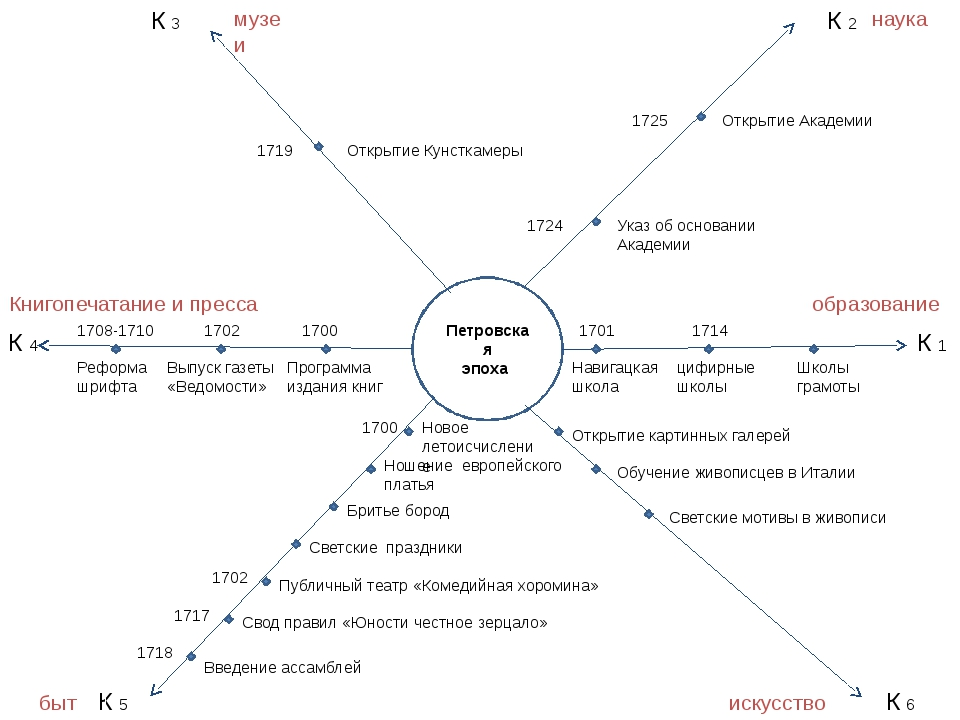 Петровская эпоха К 1 К 6 К 2 К 3 К 4 К 5 1701 Навигацкая школа 1714 цифирные...
