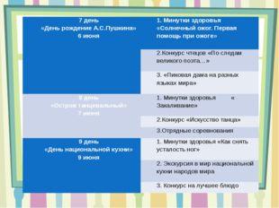 7 день «День рождение А.С.Пушкина» 6 июня 1. Минутки здоровья «Солнечный ожог