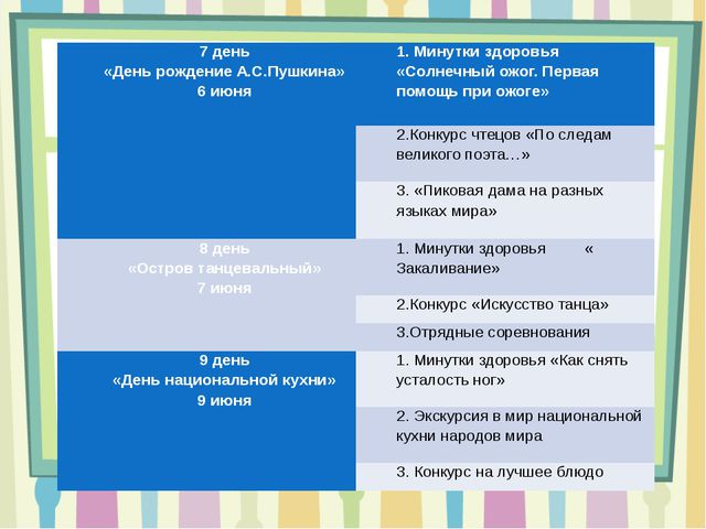 7 день «День рождение А.С.Пушкина» 6 июня 1. Минутки здоровья «Солнечный ожог...