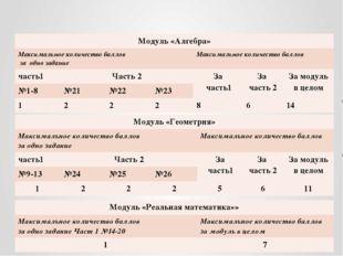 Формирование общего балла Модуль «Алгебра» Максимальное количество баллов за