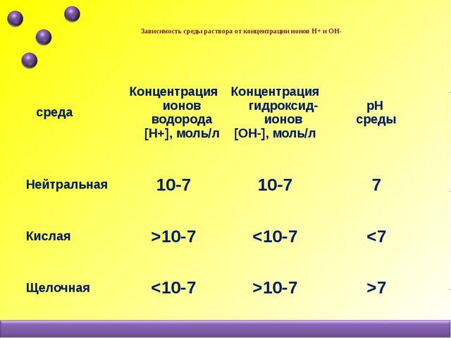 Зависимость среды раствора от концентрации ионов Н+ и ОН-   среда Концен...