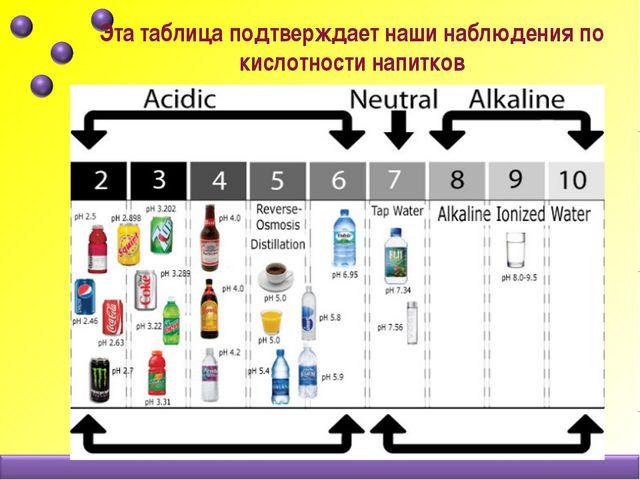 Эта таблица подтверждает наши наблюдения по кислотности напитков