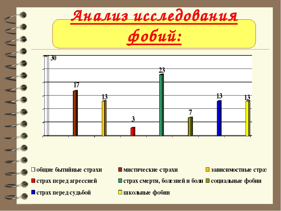 Анализ исследования фобий: