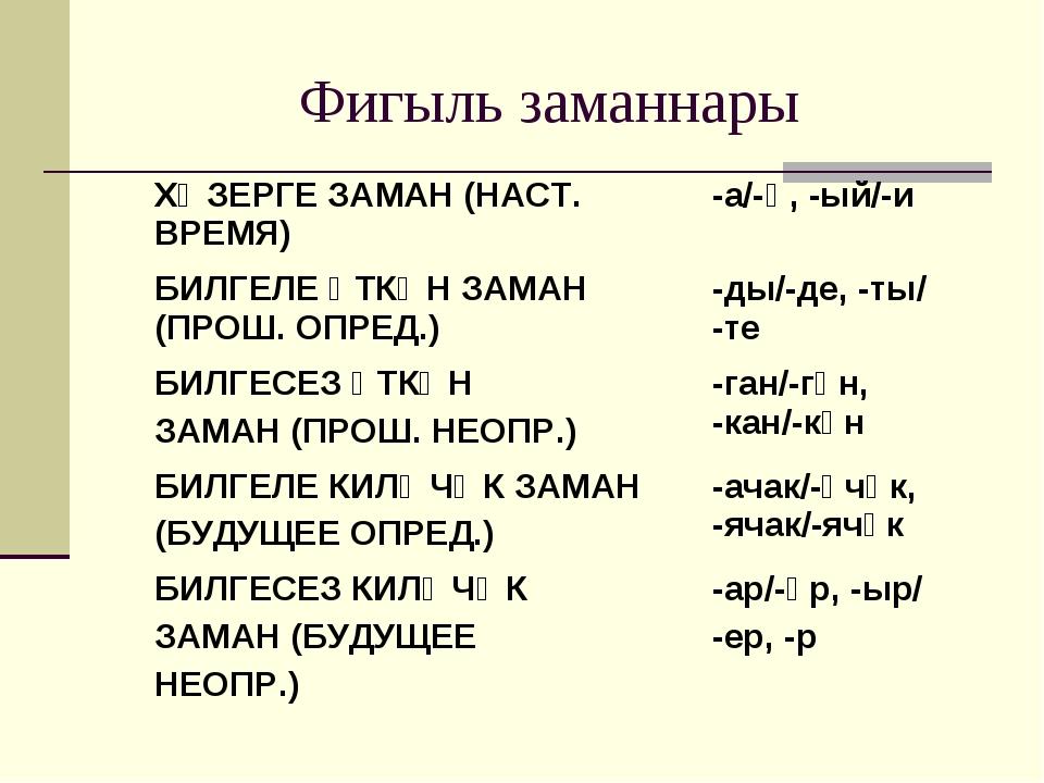Фигыль заманнары