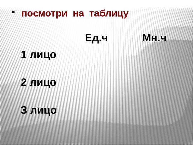 посмотри на таблицу Ед.ч Мн.ч 1 лицо 2 лицо З лицо