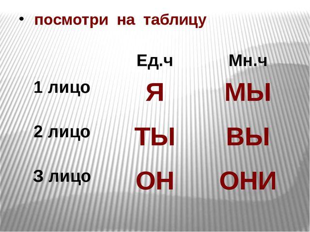 посмотри на таблицу Ед.ч Мн.ч 1 лицо Я МЫ 2 лицо ТЫ ВЫ З лицо ОН ОНИ