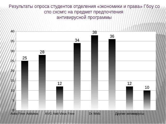 Результаты опроса студентов отделения «экономики и права» Гбоу со спо сксмгс...