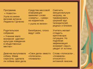 Программа « Новости» Ушла из жизни великая актриса Людмила ГурченкоСредства