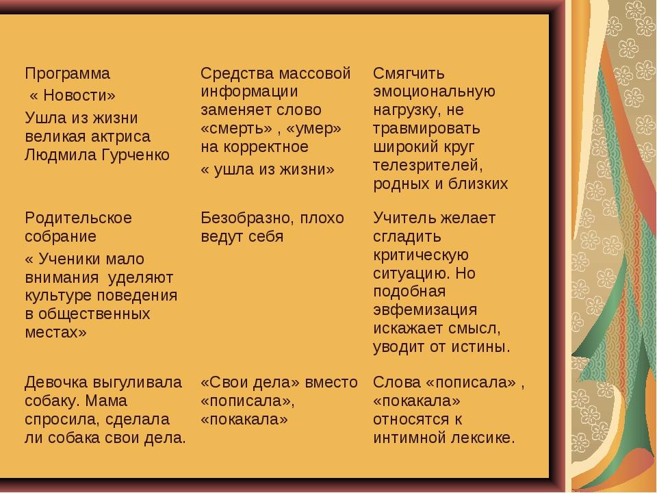 Программа « Новости» Ушла из жизни великая актриса Людмила ГурченкоСредства...