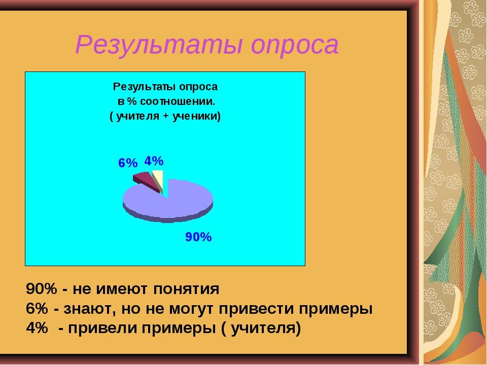Результаты опроса 90% - не имеют понятия 6% - знают, но не могут привести при...