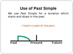 Use of Past Simple We use Past Simple for a duration which starts and stops i