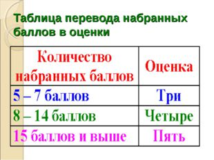 Таблица перевода набранных баллов в оценки