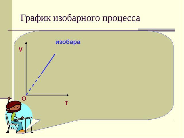 График изобарного процесса T V O изобара