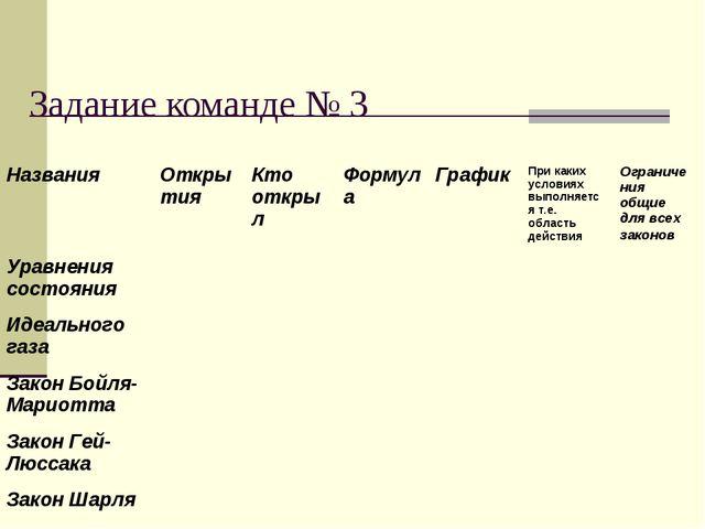 Задание команде № 3 Названия Открытия Кто открылФормула График При каких...