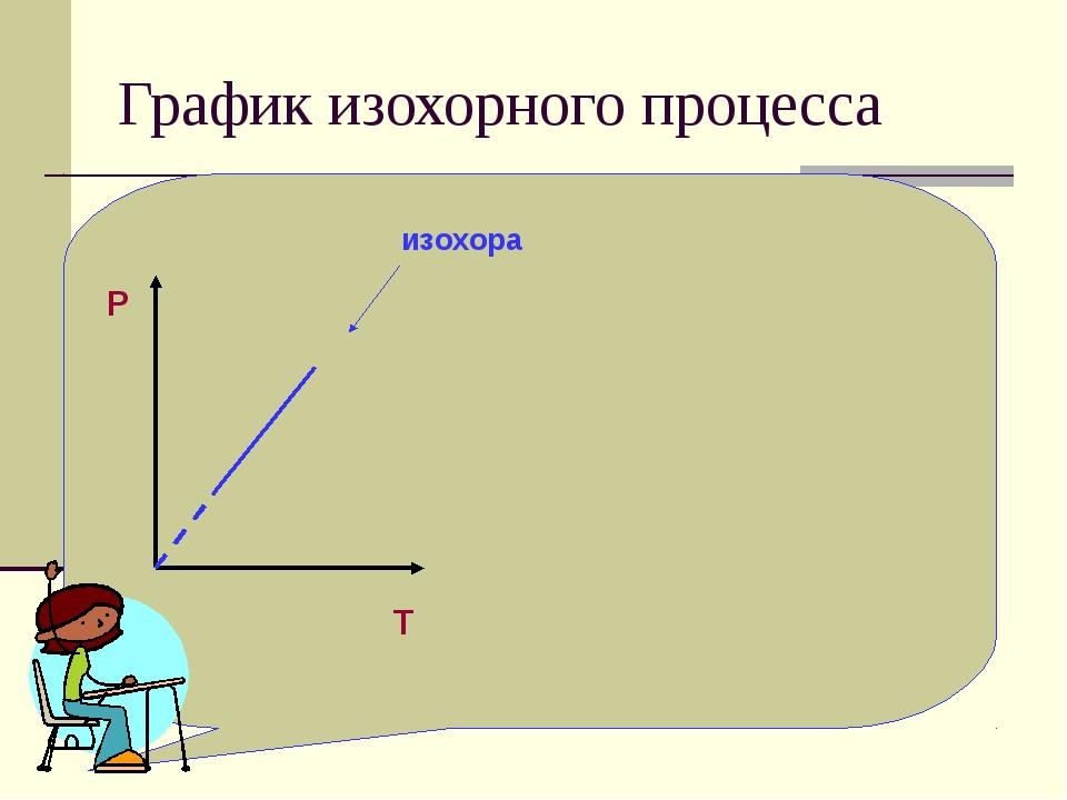 График изохорного процесса P O T изохора
