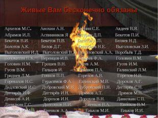 Архелов М.С. Анохин А.Н. Аверин С.Е. Авдеев В.Я. Абрамов И.Л. Аспинников Я Ба