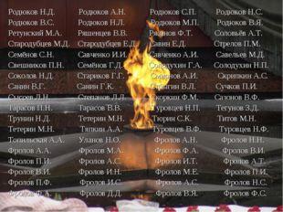 Родюков Н.Д. Родюков А.Н. Родюков С.П. Родюков Н.С. Родюков В.С. Родюков Н.Л.