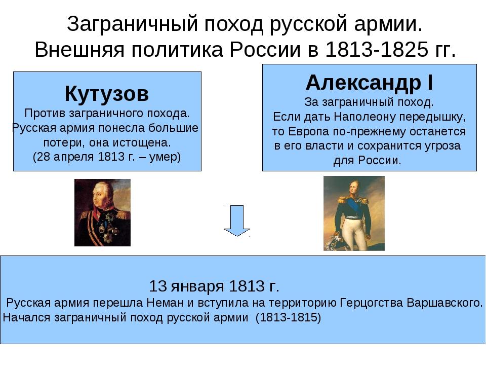 Заграничный поход русской армии. Внешняя политика России в 1813-1825 гг. Кут...