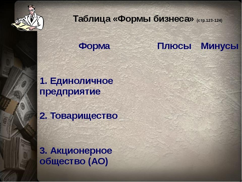 Таблица «Формы бизнеса» (стр.123-124) Форма Плюсы Минусы 1. Единоличное пред...