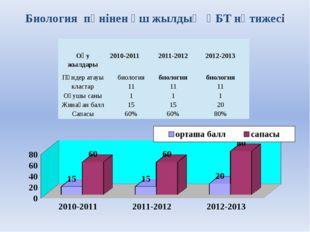 Биология пәнінен үш жылдық ҰБТ нәтижесі Оқу жылдары 2010-2011 2011-2012 2012-