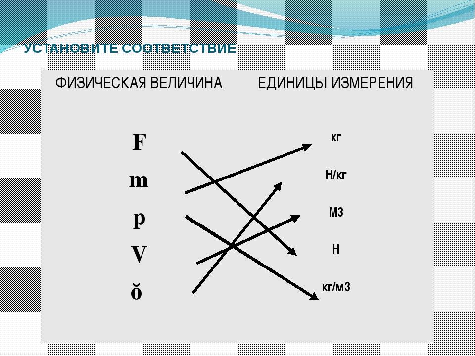 УСТАНОВИТЕ СООТВЕТСТВИЕ ФИЗИЧЕСКАЯ ВЕЛИЧИНА ЕДИНИЦЫ ИЗМЕРЕНИЯ F кг m Н/кг p М...