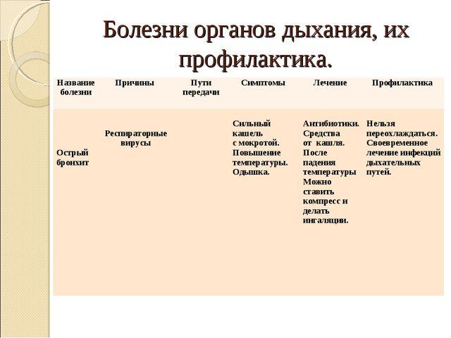 Болезни органов дыхания, их профилактика. Название болезниПричины Пути пере...
