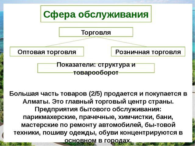 Сфера обслуживания Торговля Оптовая торговля Розничная торговля Показатели: с...