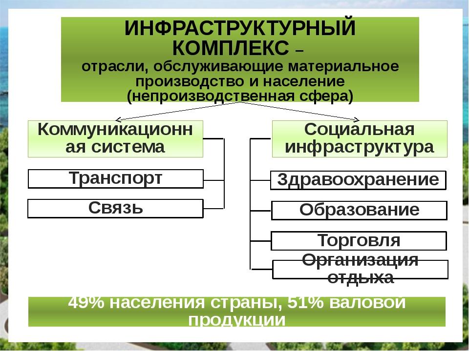 ИНФРАСТРУКТУРНЫЙ КОМПЛЕКС – отрасли, обслуживающие материальное производство...