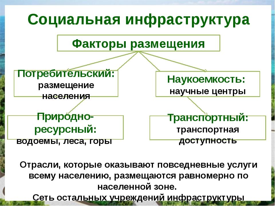 Социальная инфраструктура Факторы размещения Потребительский: размещение насе...