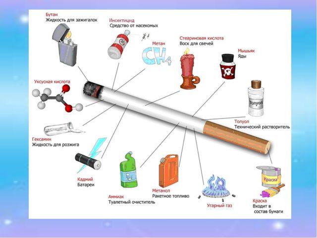 Одна из самых распространенных вредных привычек – это курение. Давайте рассмо...