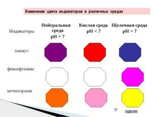 Константы диссоциации некоторых слабых электролитов в водных растворах (250С