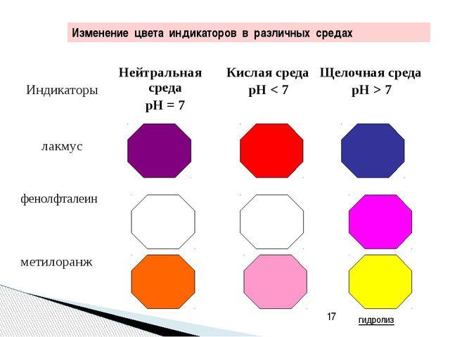 Константы диссоциации некоторых слабых электролитов в водных растворах (250С...