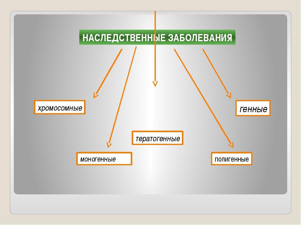 НАСЛЕДСТВЕННЫЕ ЗАБОЛЕВАНИЯ генные хромосомные тератогенные моногенные полиген...