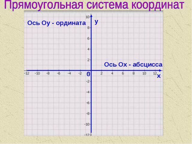 Ось Ох - абсцисса Ось Оу - ордината у х 0