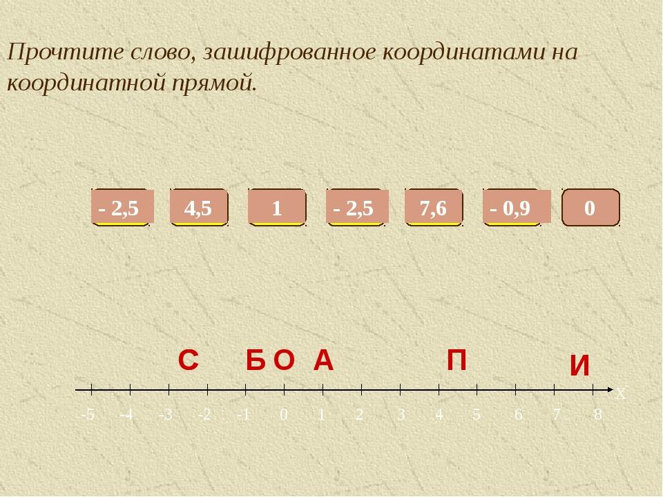 Прочтите слово, зашифрованное координатами на координатной прямой. --5 -4 -3...
