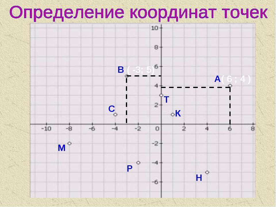определить координаты точки картинке вот как выглядят