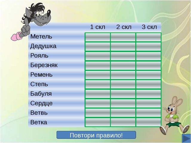 Повтори правило! 1скл 2скл 3скл Метель + Дедушка + Рояль + Березняк + Ремень...