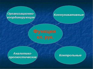 Функции кл. рук. Организационно- координирующие Коммуникативные Аналитико- пр