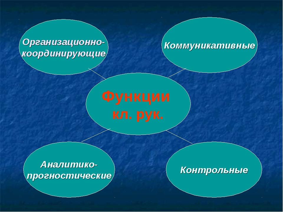 Функции кл. рук. Организационно- координирующие Коммуникативные Аналитико- пр...