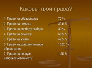 Каковы твои права? 1. Право на образование70 % 2. Право на помощь32,5 % 3.